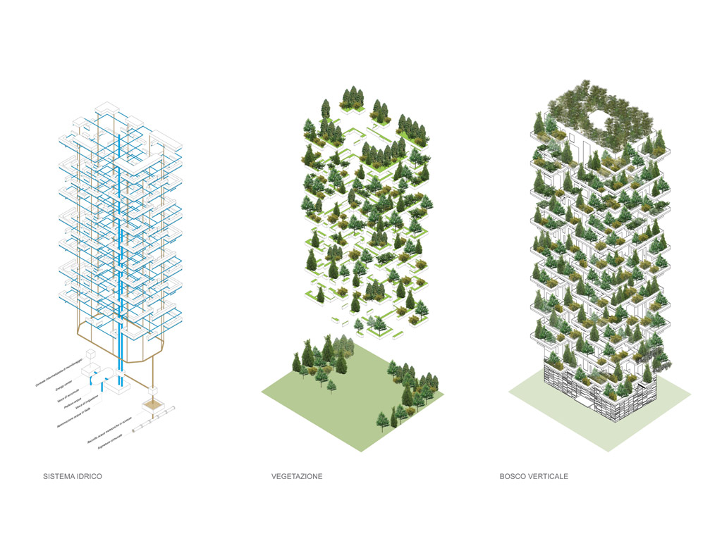 Diagram Bosco verticale