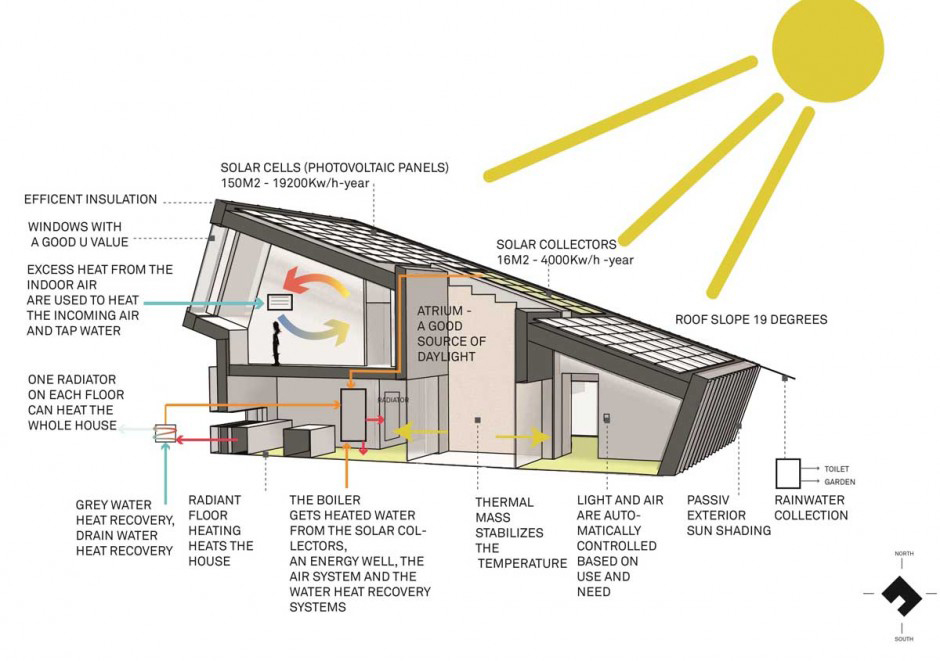 ZEB Pilot house - Snøhetta (2) Zero Energy House by Snøhetta | Great architecture meets efficiency