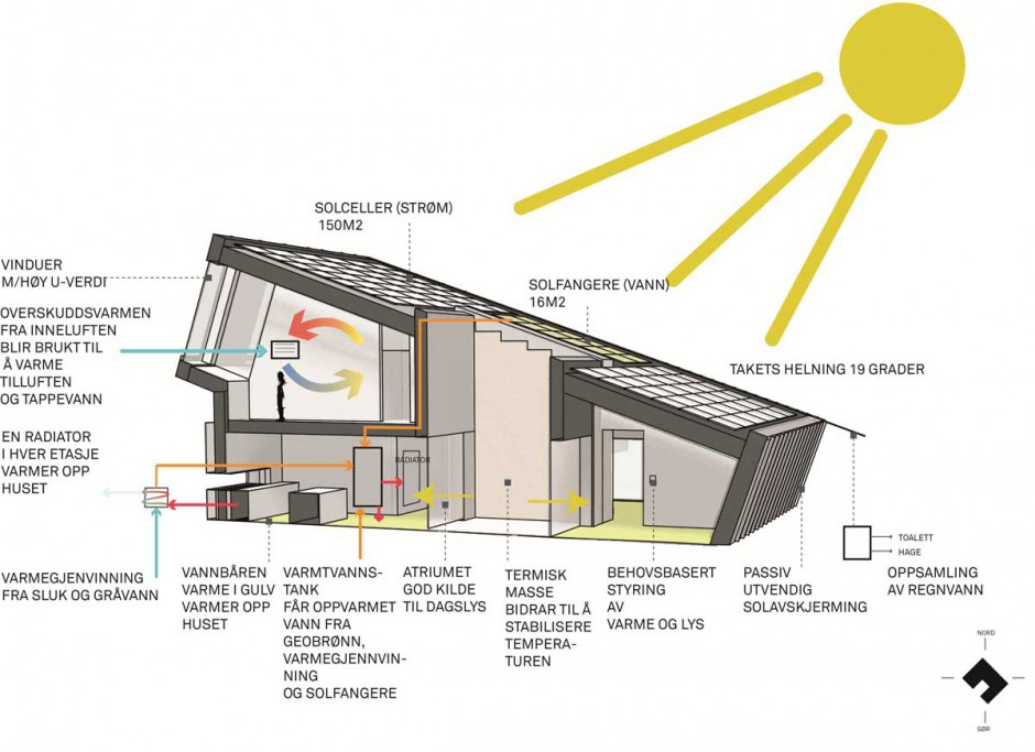 ZEB Pilot house - Snøhetta (3) Zero Energy House by Snøhetta | Great architecture meets efficiency