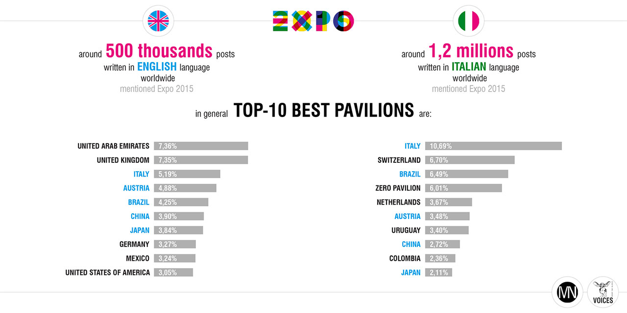Expo 2015 on web The impact of Expo on web